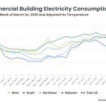 Hatch Data line graph on US electricity consumption during pandemic