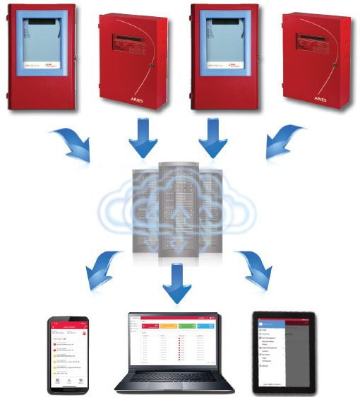 Kidde Fire Systems IntelliSite remote monitoring system for fire control units