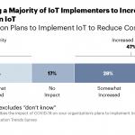 Gartner graphic on IoT implementation