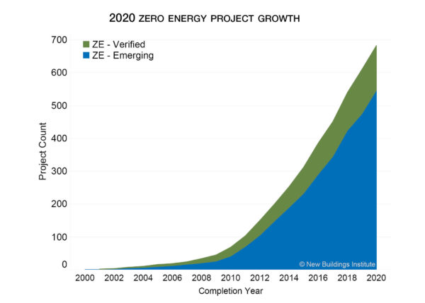 NBI zero energy graphic