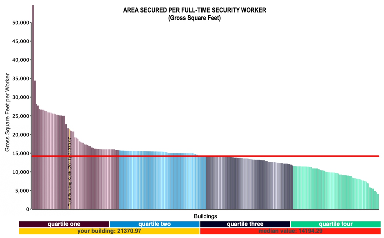 Figure 2 – Area Secured per Security Worker Filters: Office Facilities Provided courtesy of FM BENCHMARKING