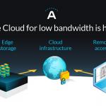 Arcules Edge Cloud security-as-a-service