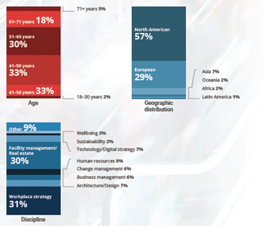 Figure 1 Participant Demographics (Source: The Experts' Assessment: The Workplace Post-COVID-19)