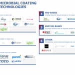 Antimicrobial Coatings Market Map