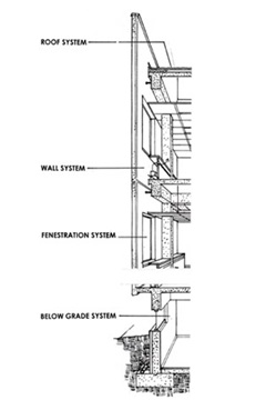 Figure 1: Cross section of typical building envelope components integrating to form the entire system. (From Whole Building Design Guide, 2018)