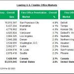 CBRE flexible office space markets statistics