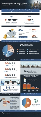 Lease trends infographic from Visual Lease