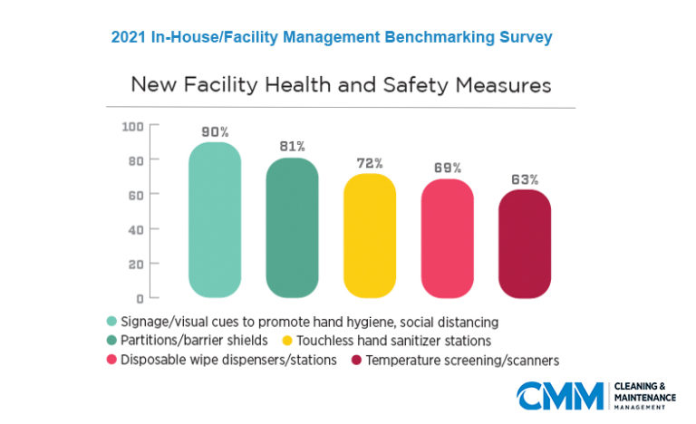 CMM FM benchmarking survey health and safety measures