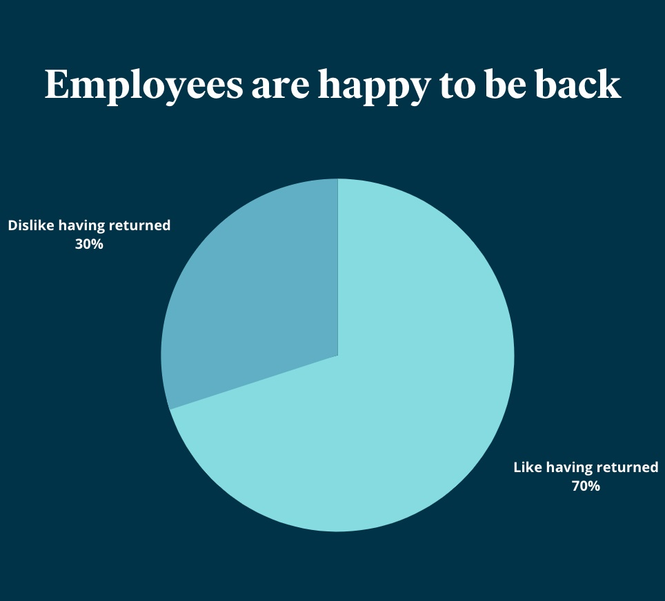 Eden Workplace returned office workers graphic