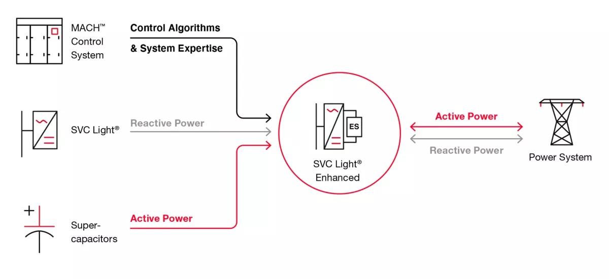 Hitachi ABB Power Grids SVC Light Enhanced grid stabilization solution graphic