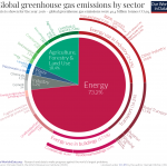 FMJ Jul Aug Emissions-by-sector-–-pie-charts (1)