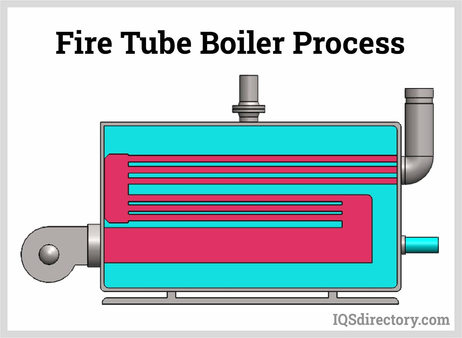 IQS fire tube boiler