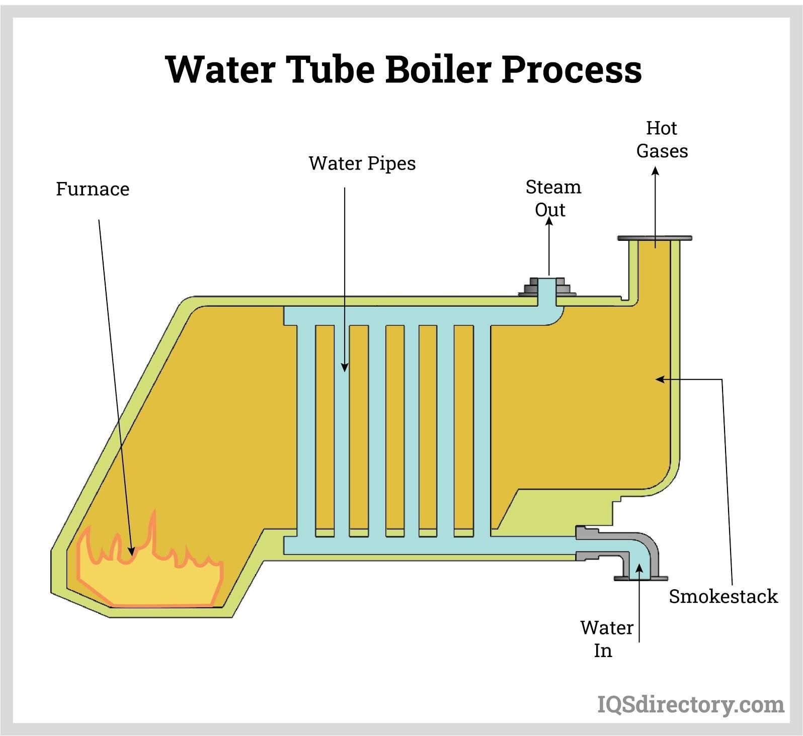 IQS water tube boiler